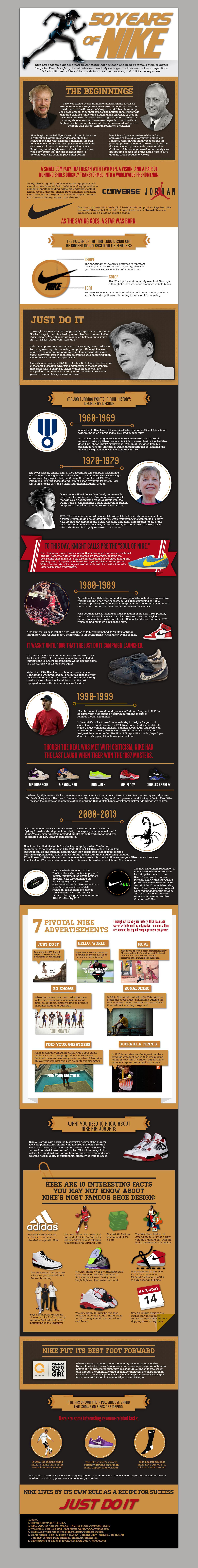 nike 50 Years of Nike Infographic